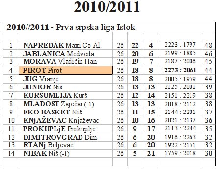 tabela_10-11