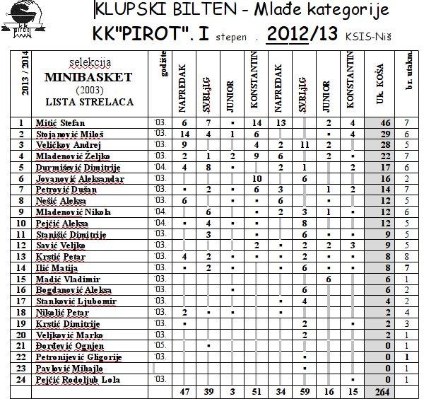 minibasket_biletn